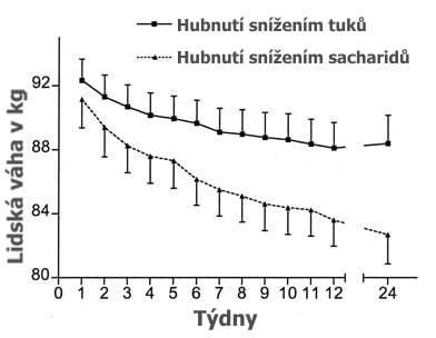hubnutí omezováním tuků vs. omezováním sacharidů