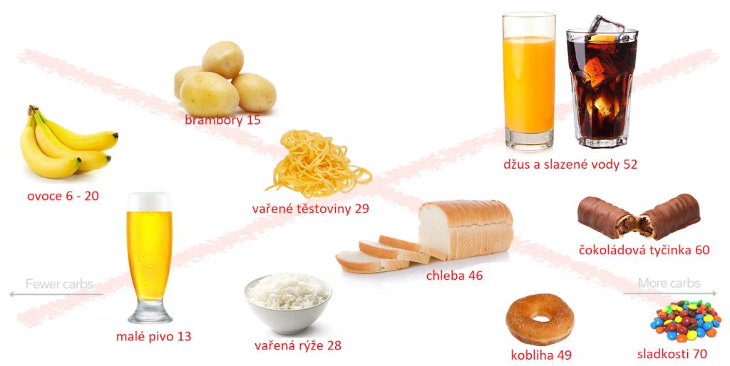 Suroviny, kterým se při nízkosacharidové dietě musíte vyhnout