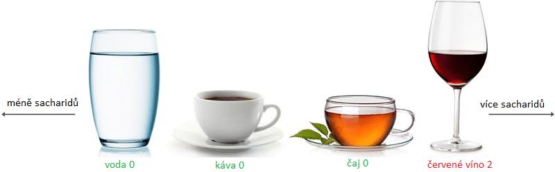 Jakou vodu pít při nízkosacharidové dietě