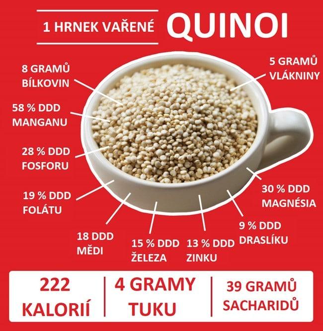 Ukázka, co obsahuje jeden hrnek vařené quinoi