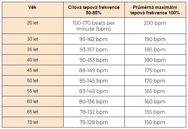 Tabulka tepové frekvence, která je vhodná pro spalování tuků.