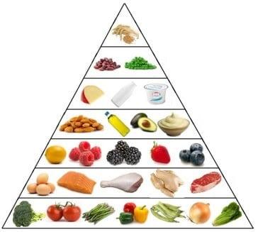 Nízkosacharidová pyramida, ukazuje potraviny, které jsou povoleny v Atkinsonově dietě.