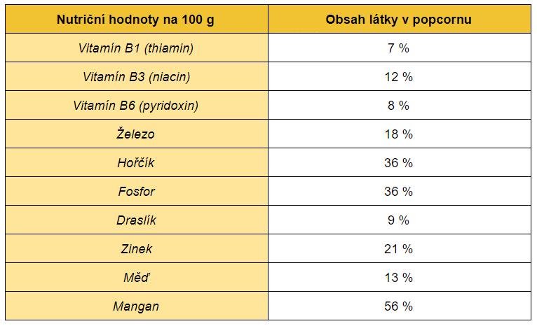 Popcorn dieta je zdravá, jelikož popcorn obsahuje množství látek, které jsou příznivé pro naše zdraví.