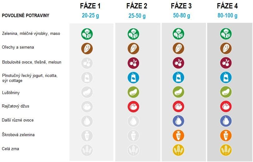 Tabulka se čtyřmi fázemi Atkinsonovy diety, která ukazuje, jaké potraviny a v jakém množství jíst.