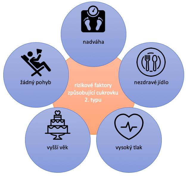 Rizikové faktory způsobující cukrovku 2. typu