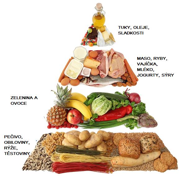 Pyramida jídla pro diabetiky