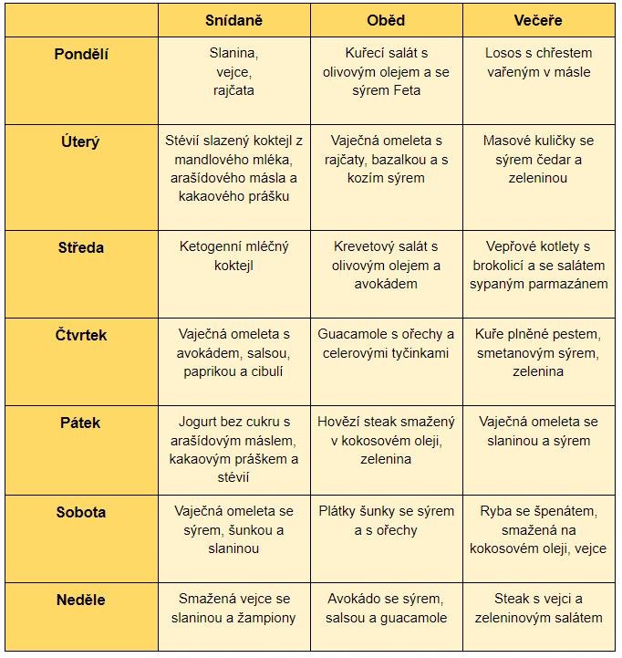 Týdenní menu keto diety se skládá převážně z masa, zeleniny, mléčných výrobků a vajec.