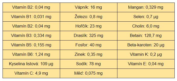Tabulka se živinami, které obsahuje červená řepa na hubnutí.