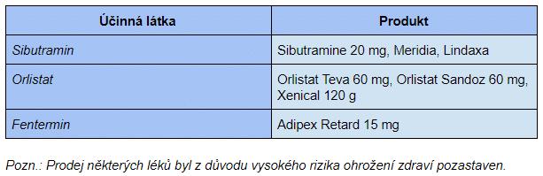 Na českém trhu je možné zakoupit anorektika bez lékařského předpisu.