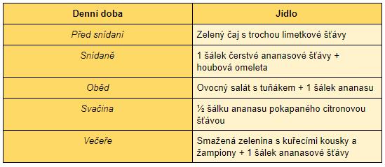 Třetí den ananasové diety je obohacen o kuřecí maso a houby.