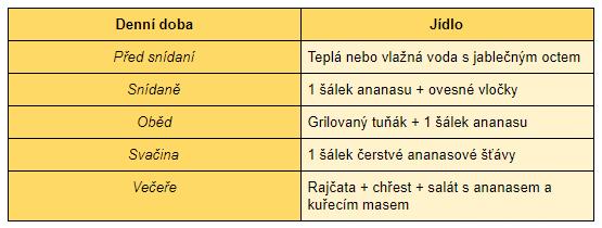 Ananasovou dietu je možné držet tři nebo pět dní.