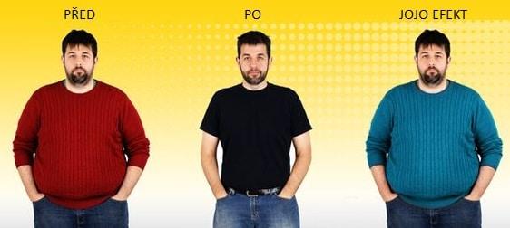 Jojo efekt vzniká, pokud se člověk snaží drasticky zhubnout, přičemž nakonec váží více než na začátku hubnutí.