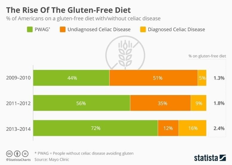 Tabulka popisující vzestup preferencí bezlepkové diety v USA od roku 2009 do roku 2014