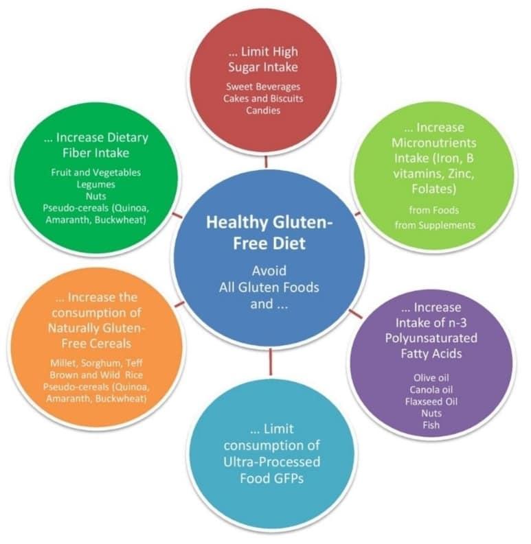 Obrázek popisující tipy a zásady, které by se měly praktikovat a dodržovat v rámci zdravé bezlepkové diety