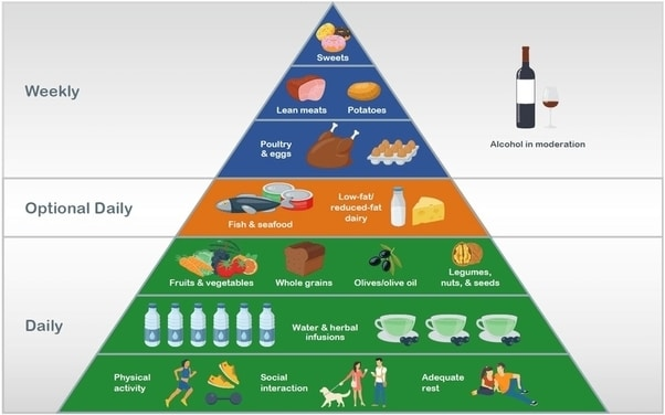 Kompletní pyramida zdravé výživy