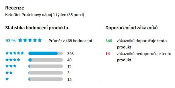 Statistika hodnocení koktejlu KetoDiet