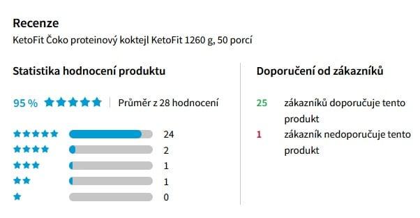 Statistika hodnocení koktejlu KetoFit